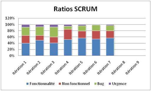 ratios-scrum