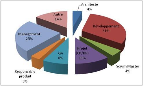 Agile Grenoble 2010 - 2